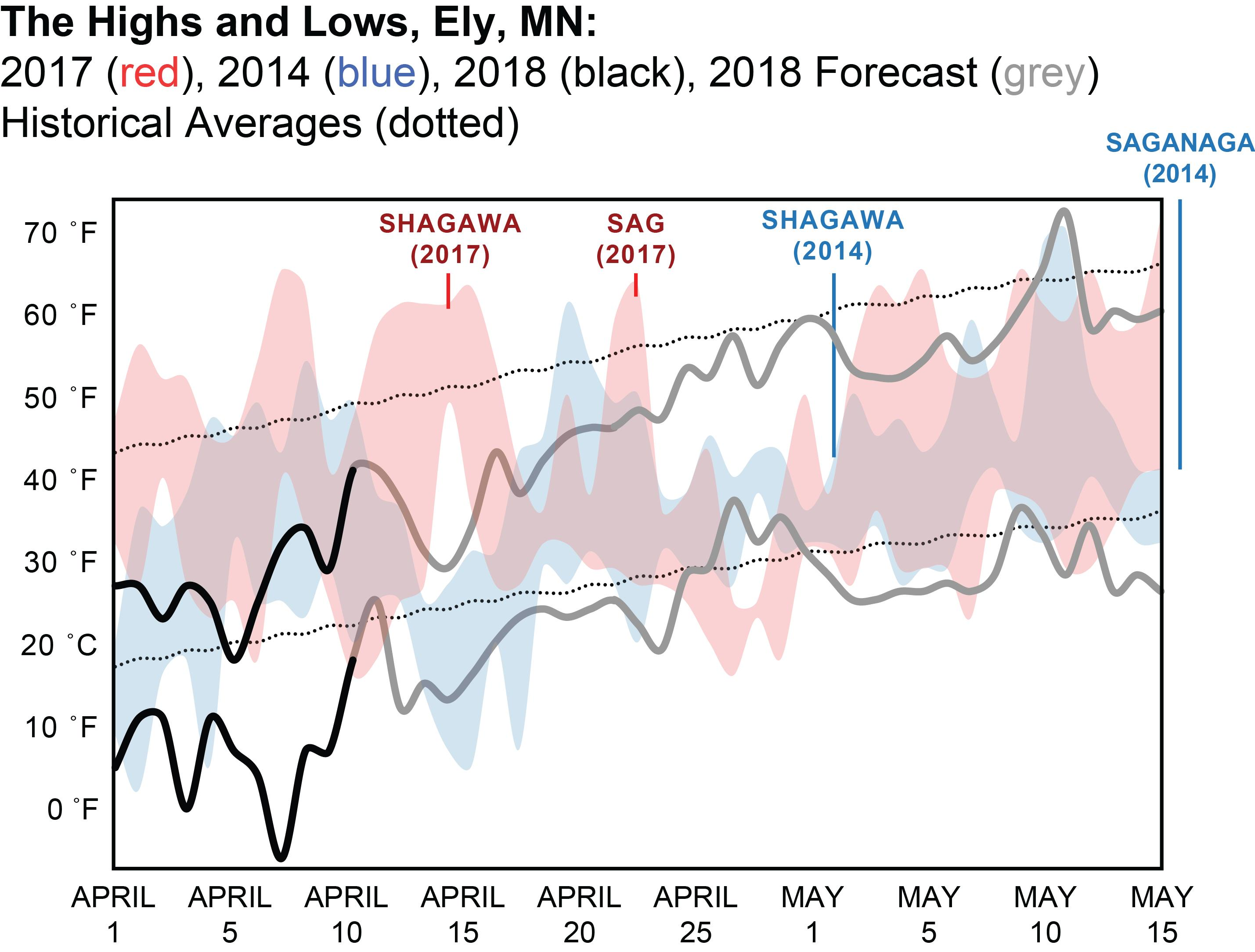 Temps and Ice Out 2014, 2017, 2018