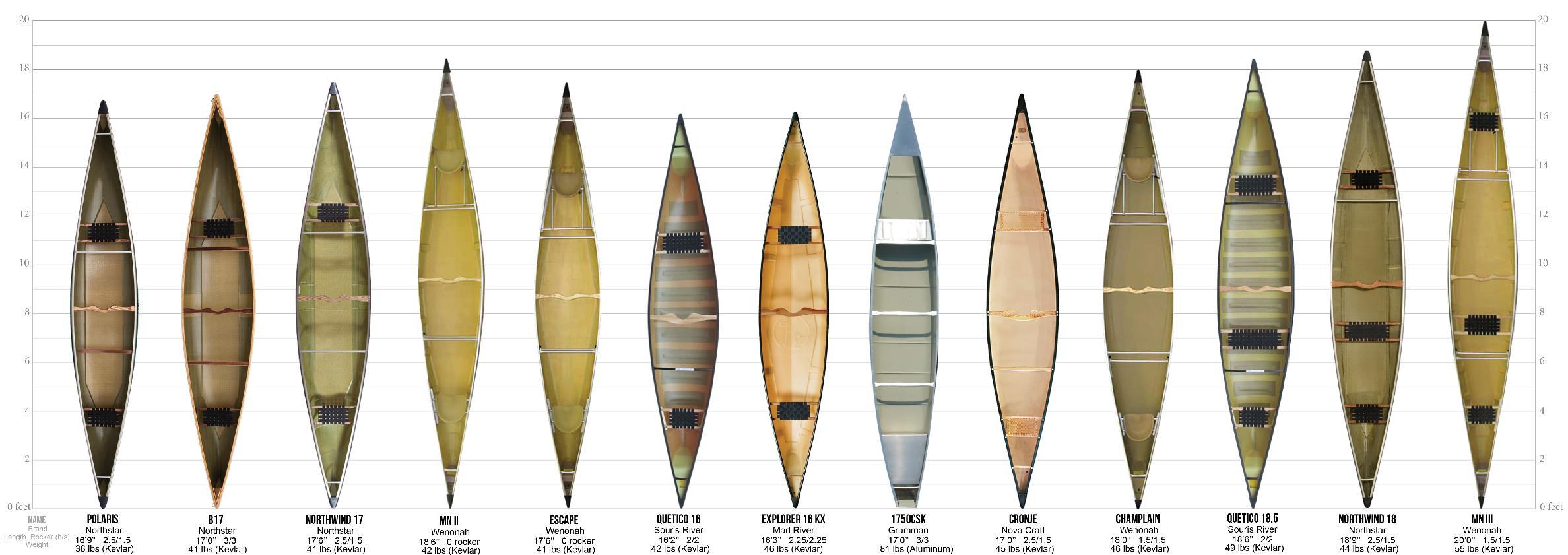 BWCA Tandem Canoes