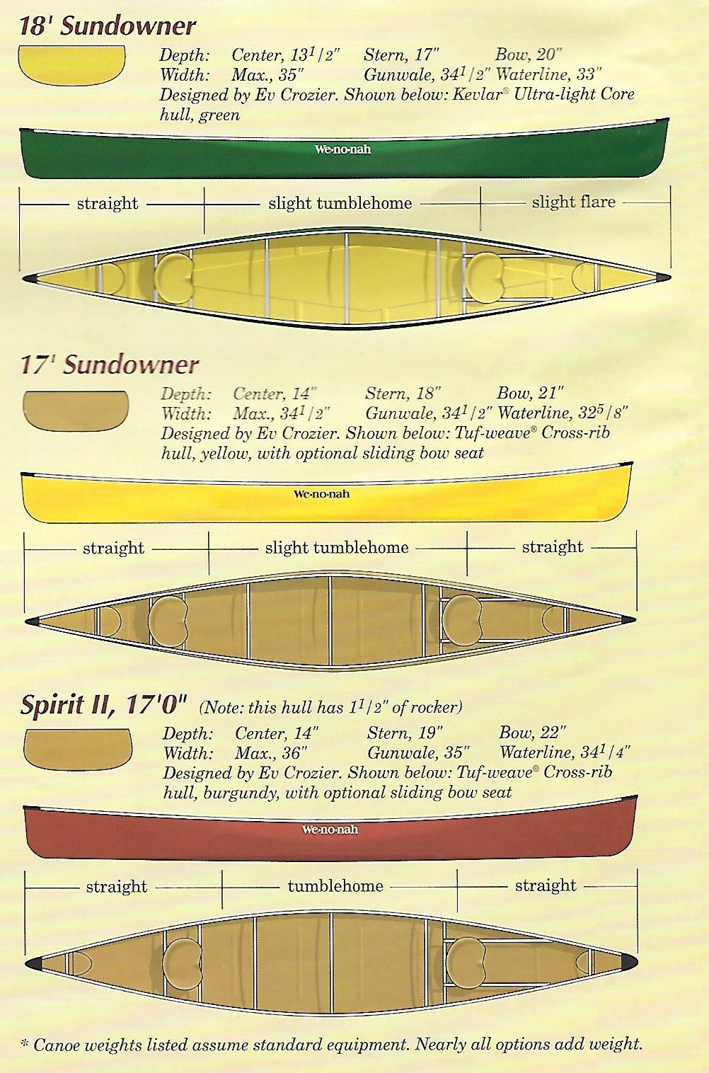 BWCA Anyone paddled Wenonah Sundowner? Boundary Waters Gear
