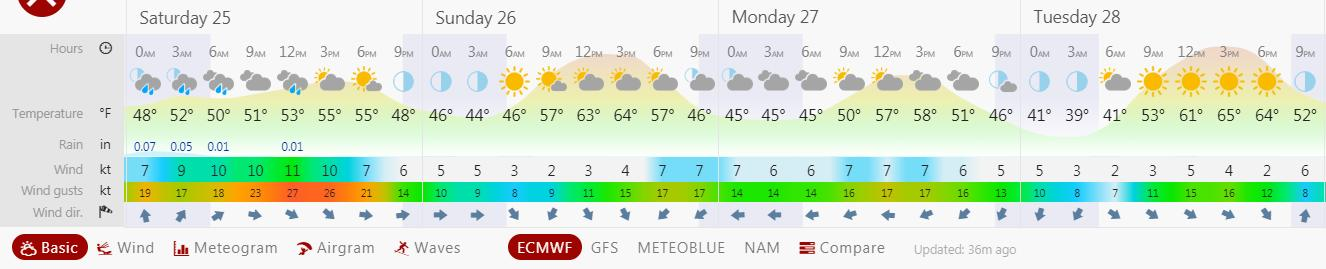 May 24 2019 Weather Forecast